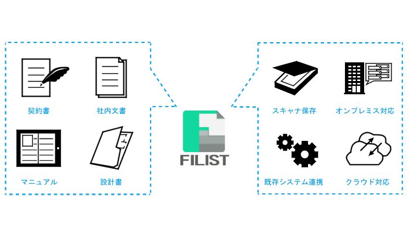 FILIST for FIND